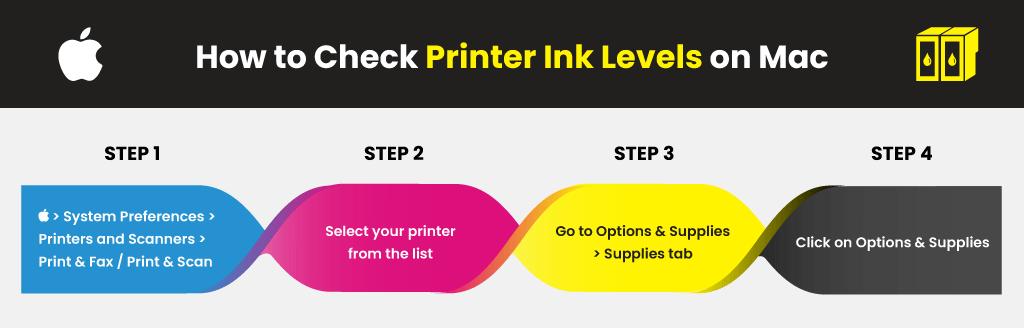 Examining HP Printer Ink Levels in MacOS